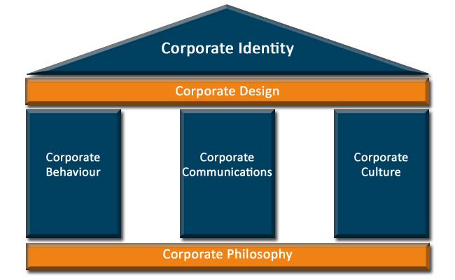 Säulen Corporate Identity Corporate Design Local Success