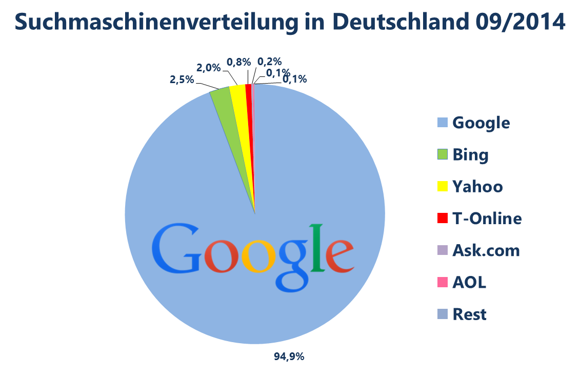 Suchmaschinenverteilung Deutschland 2014