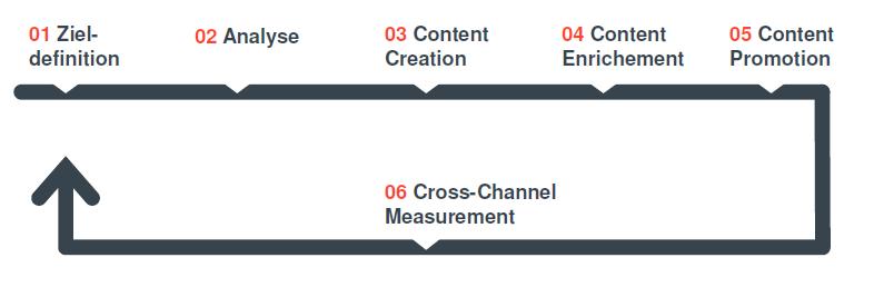 Search-Content-Optimization