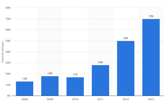 mobile internetnutzung smartphone 2008 bis 2013