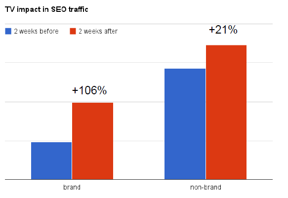 Offline Marketing Impact auf SEO Traffic