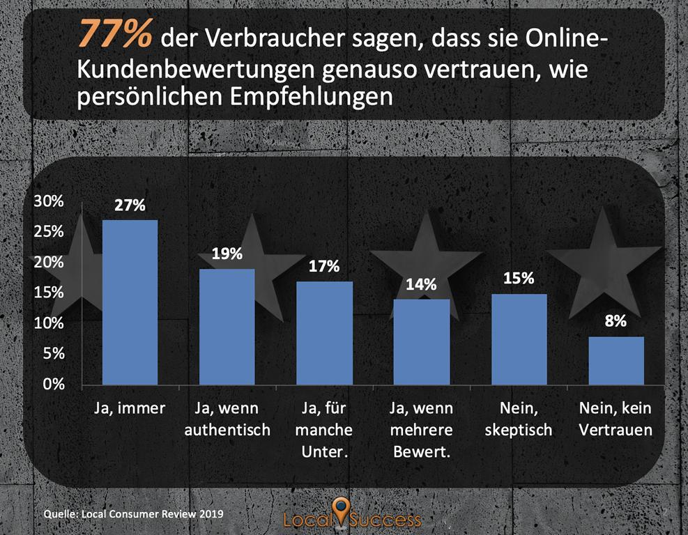 online bewertungen studie vertrauen